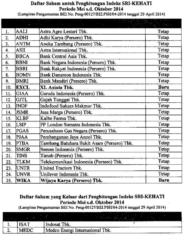 Daftar Saham Indeks Sri-Kehati Mei-Oktober 2014