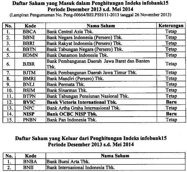 INDEKS INFOBANK15 PERIODE DESEMBER 2013- MEI 2014