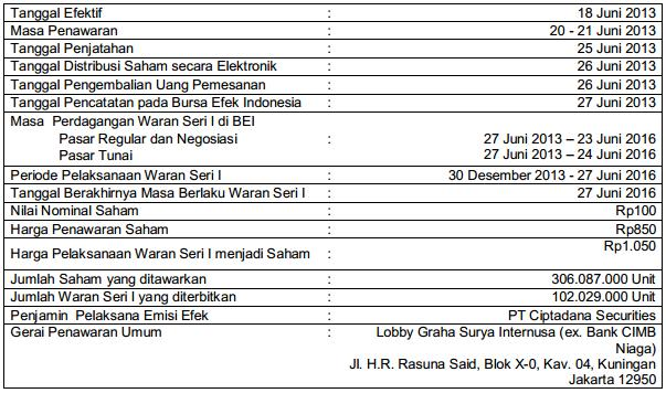 IPO Saham PT Nusa Raya Cipta Tbk
