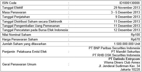 IPO Saham PT Sawit Sumbermas Sarana Tbk