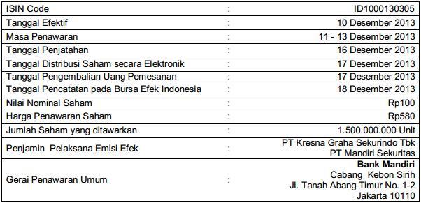Jadwal IPO Sido Muncul