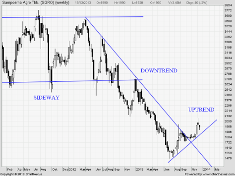 Analisa Trend Lines