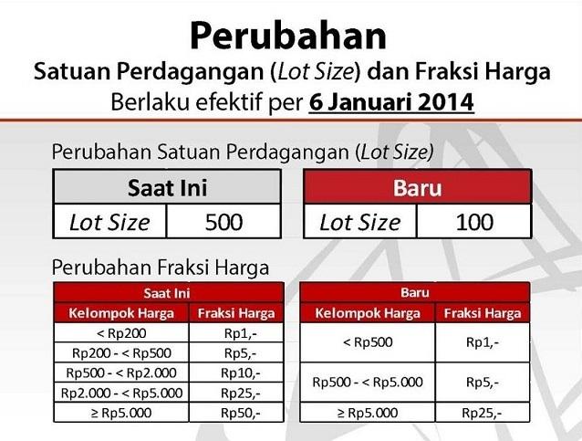Peternakan Duit Supriyanto 1 Lot Saham Berapa Lembar Saham 2014