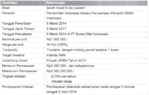 Sukuk Ritel Seri SR-006 2014