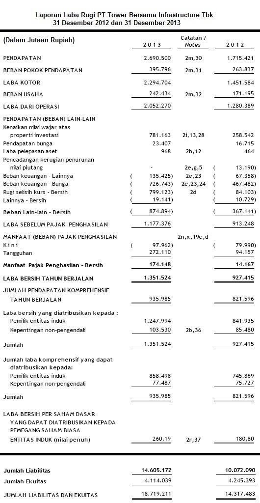 Keuangan Saham TBIG 2013