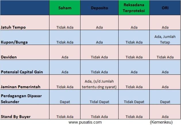 Perbedaan atau Perbandingan antara Saham, Deposito, Reksadana, dan ORI