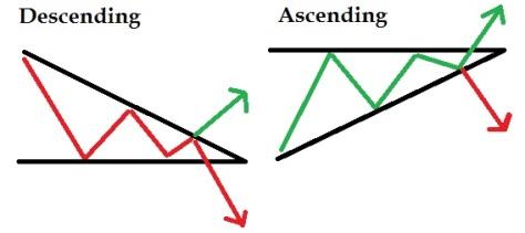 Ascending dan Descending
