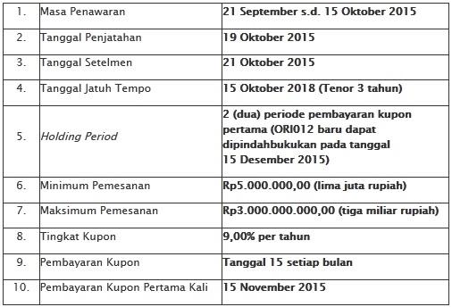 OBLIGASI RITEL INDONESIA ORI012