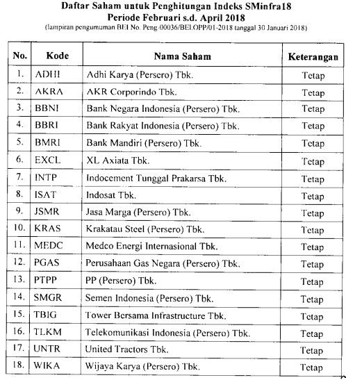 Daftar saham SMinfra18 Februari -April 2018