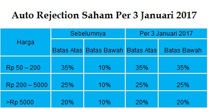 Auto Rejection Saham