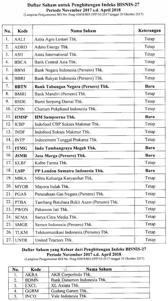 Daftar Saham BISNIS-27
