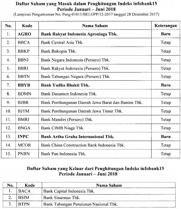 Daftar Saham INFOBANK15