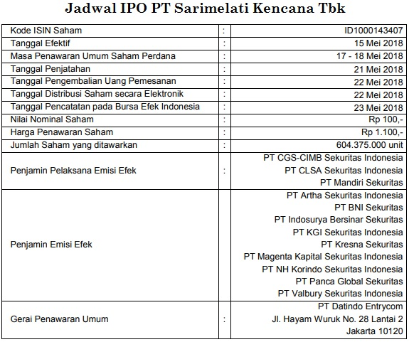 Jadwal IPO Pizza Hut