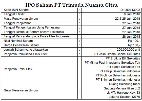 IPO Saham PT Trimuda Nuansa Citra