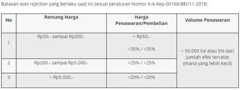 Auto Reject Rejection Saham di Bursa Efek Indonesia