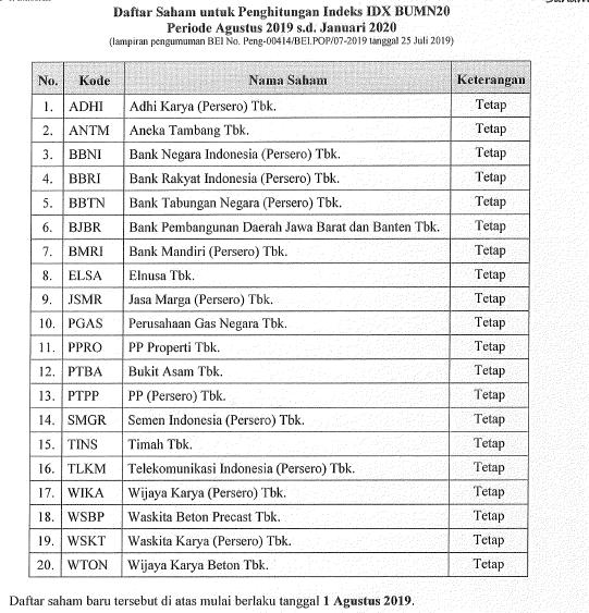 IDX BUMN 2019-2020