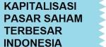 Kapitalisasi Pasar Saham Terbesar di Indonesia